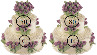 This figure shows two pair of cake with price – Choice D