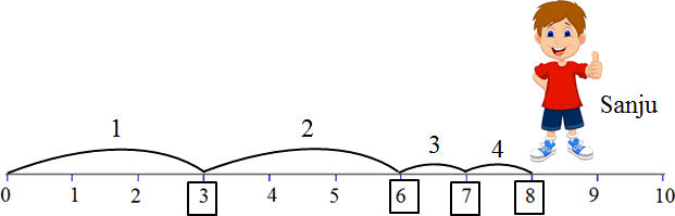 This diagram shows the Sanju jumps – Choice A