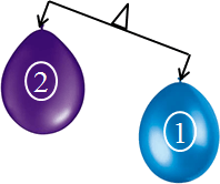 This figure shows the balance of balloons – Choice A