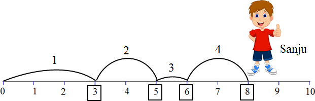 This diagram shows the Sanju jumps – Choice B