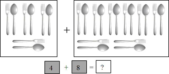 In this diagram shows the group of fork and spoon