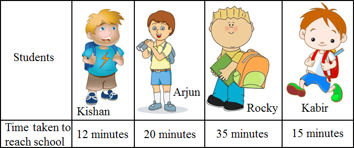This table shows the student time taken to reach school