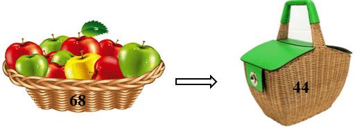 This diagram shows the apples in basket