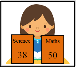 In this diagram shows the science and maths marks