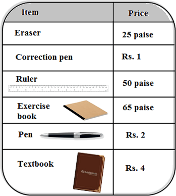 In this table graph of items with price