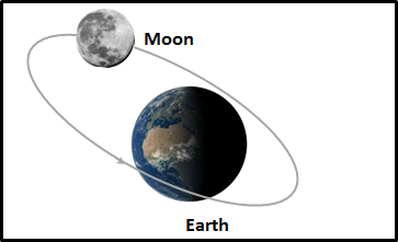The image represent movement of the moon around the earth