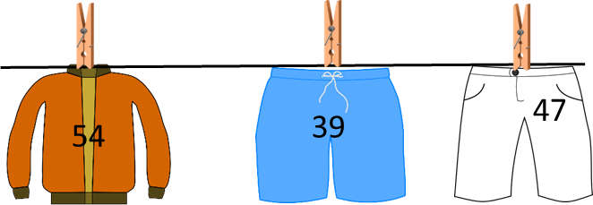 Image shows the group of clothes in number – Choice D
