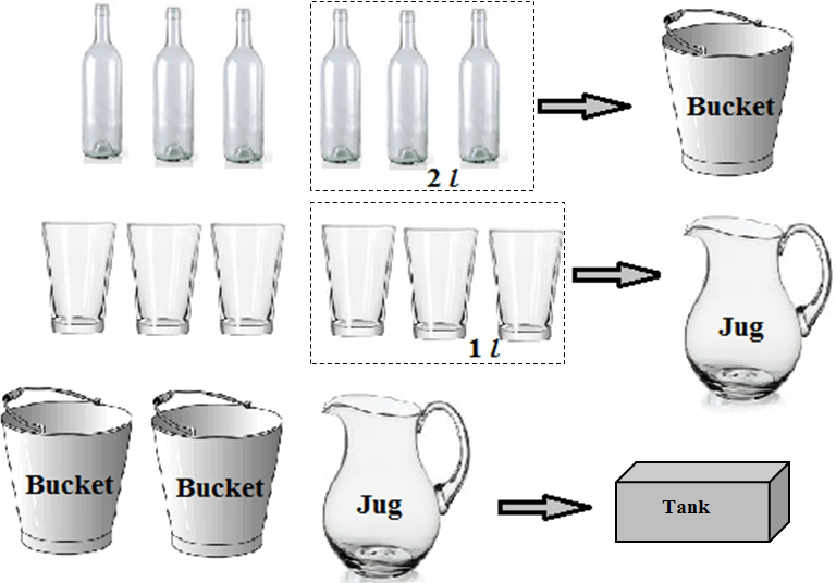 image of the bucket, jug and tank can hold water