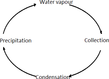 Image of cloud cycle – Choice C