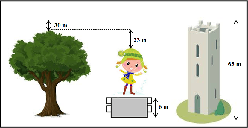In the diagram of the tree, girl and tower