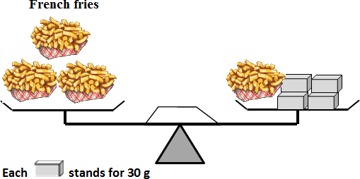 figure of the French fries weight with boxes