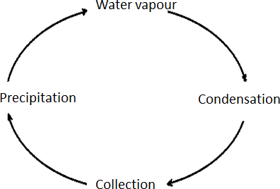 Image of cloud cycle – Choice D