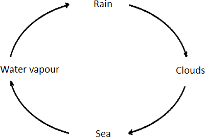 The image of correct water cycle – Choice A