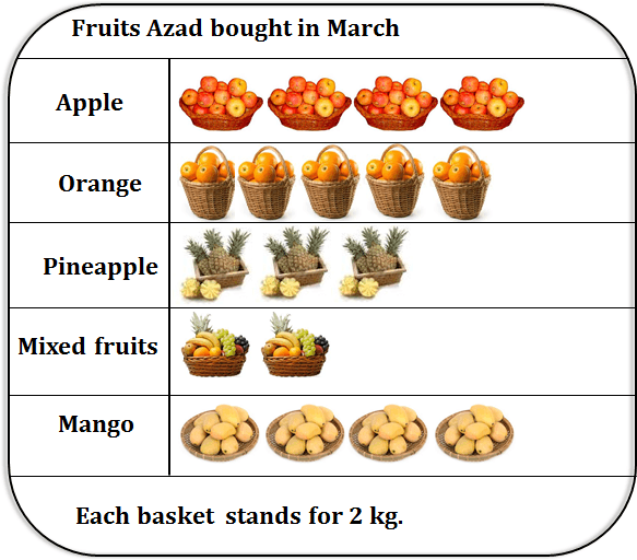 The picture graph of the fruits Azad bought