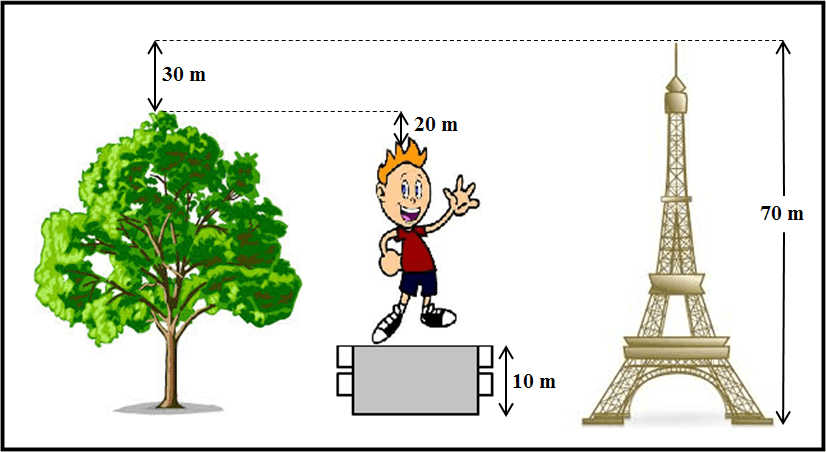 The diagram of the tree, boys and tower