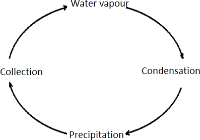 Image of cloud cycle – Choice B