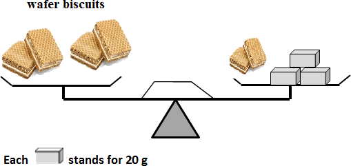 figure of the wafer biscuits weight with boxes