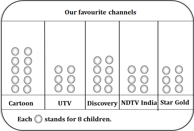 The picture graph of the our favorite channels