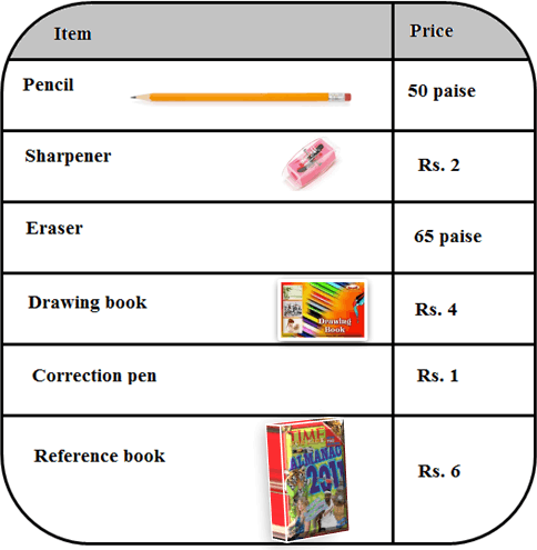 The table graph of items with price