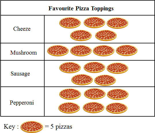 This pictograph shows various kinds of pizzas