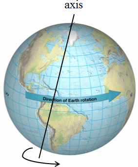 This diagram shows that the earth