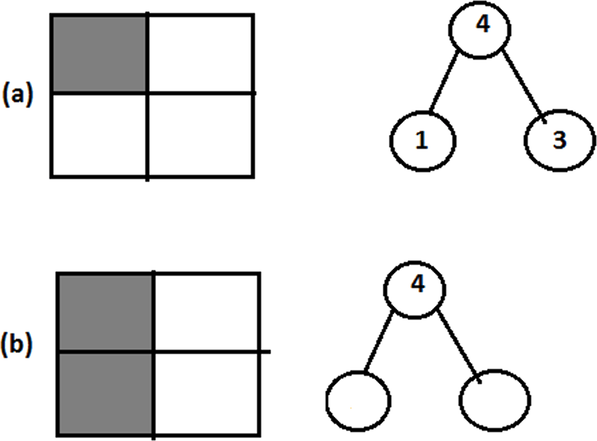 Finding relation between 1 and 3 as seen in squares