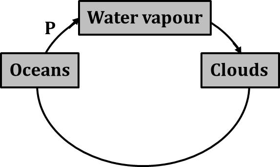 Diagram shows the oceans, water vapour and clouds
