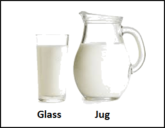 This figure define jug and glass