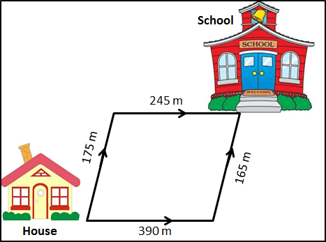 figure represents two options to choose the route to her school