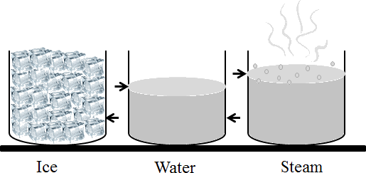 This diagram shown ice, water and steam beaker
