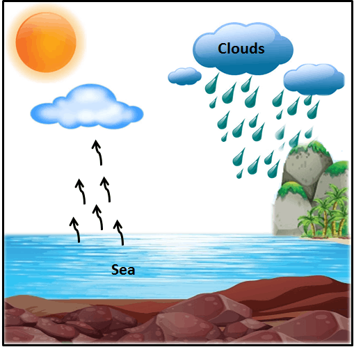 This diagram shown the clouds, sea and sun