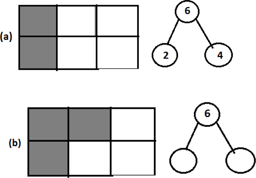 Finding relation between 2 and 4 as seen in squares