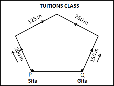 This figure represents tuitions class of Sita and Gita