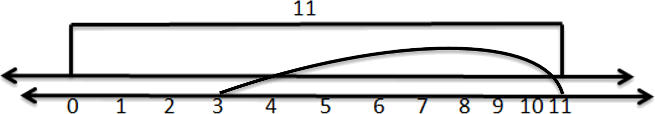 Finding the operation of 3 and 11 on number line