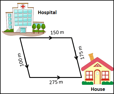 figure represents two options of the route to hospital