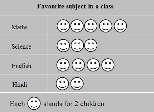 This pictograph displays favourite subject in a class