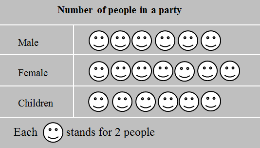 This pictograph displays number of people