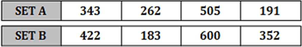 Table shows two sets of numbers A and B