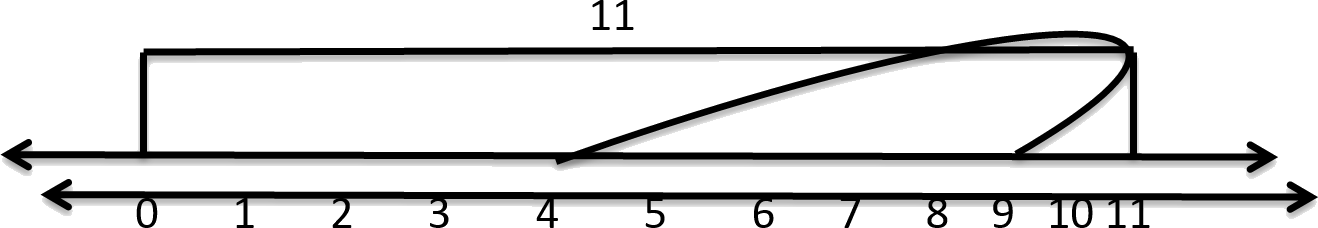 Finding the operation of 4 and 9 on number line