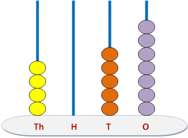 Finding number from abacus – 5 in tens place
