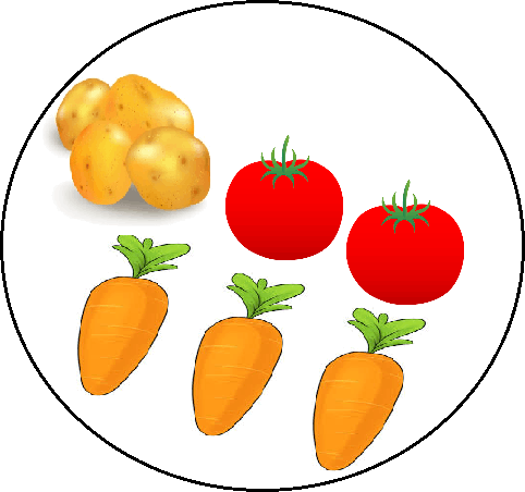Tomatoes, Carrots and potatoes are given – Find weight