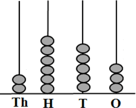 In this image shows the 4-digit number abacus – Choice B