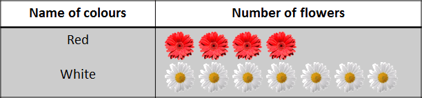 This table shows the number of colours with flowers
