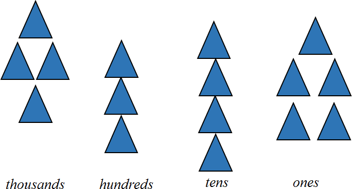 This figure shows the shapes in each place values