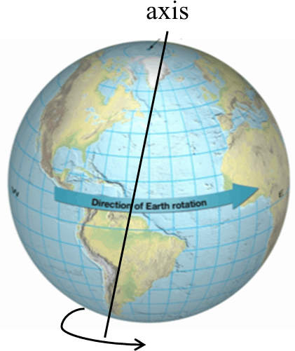 Image shows the earth axis