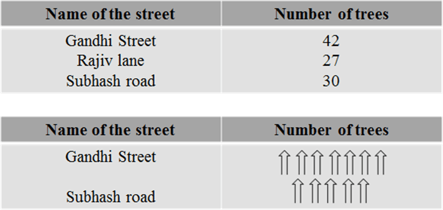 These table shows the number of trees on some streets of a town