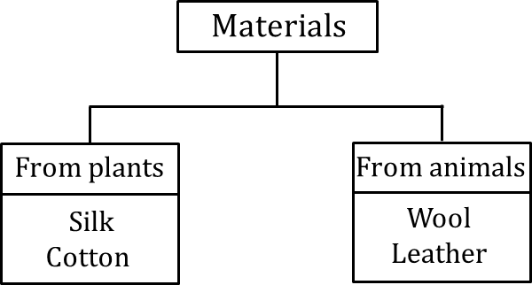 Image shows types of materials