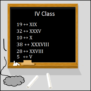 This diagram shows the students wrote the Roman numerals