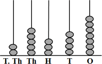 This image shows the abacus in the 5-digit number