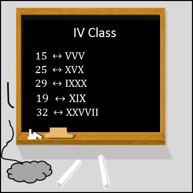 This diagram shows the five students wrote the Roman numerals